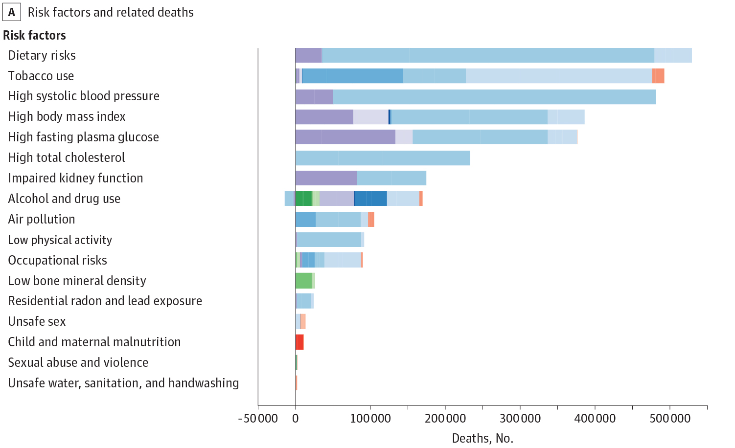 JAMA chart on early death risk and unhealthy diet eating food