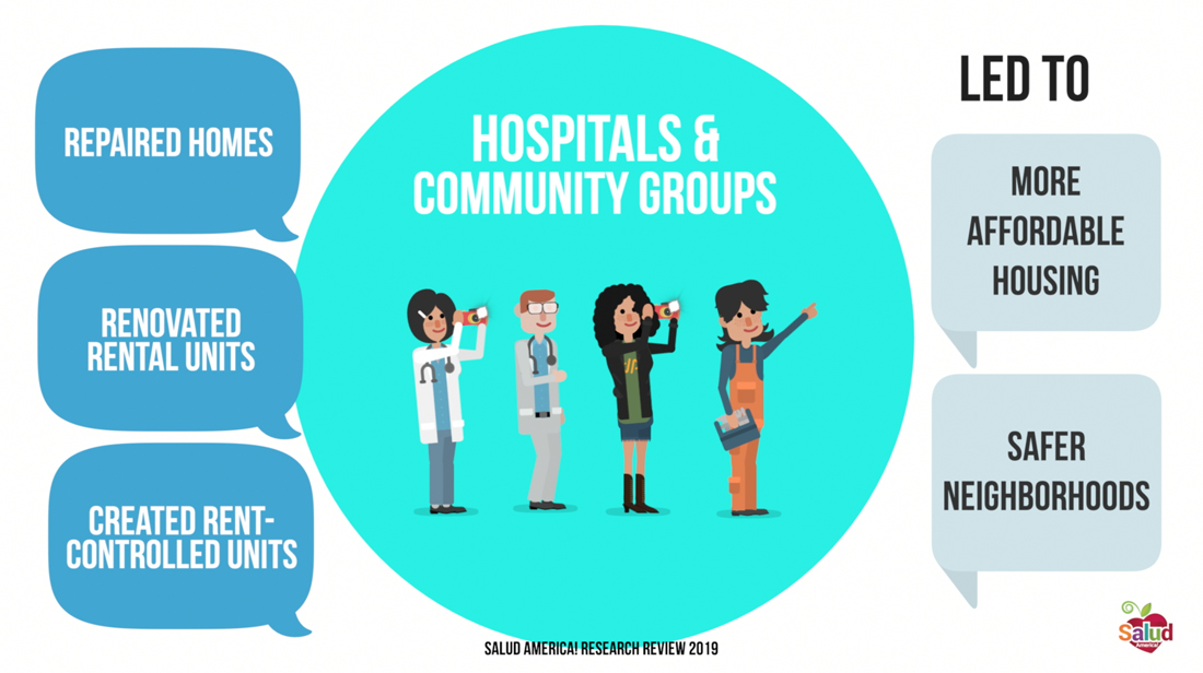 Housing - Hospital and Community