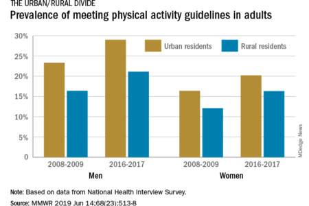 Urban and rural divide on physical activity