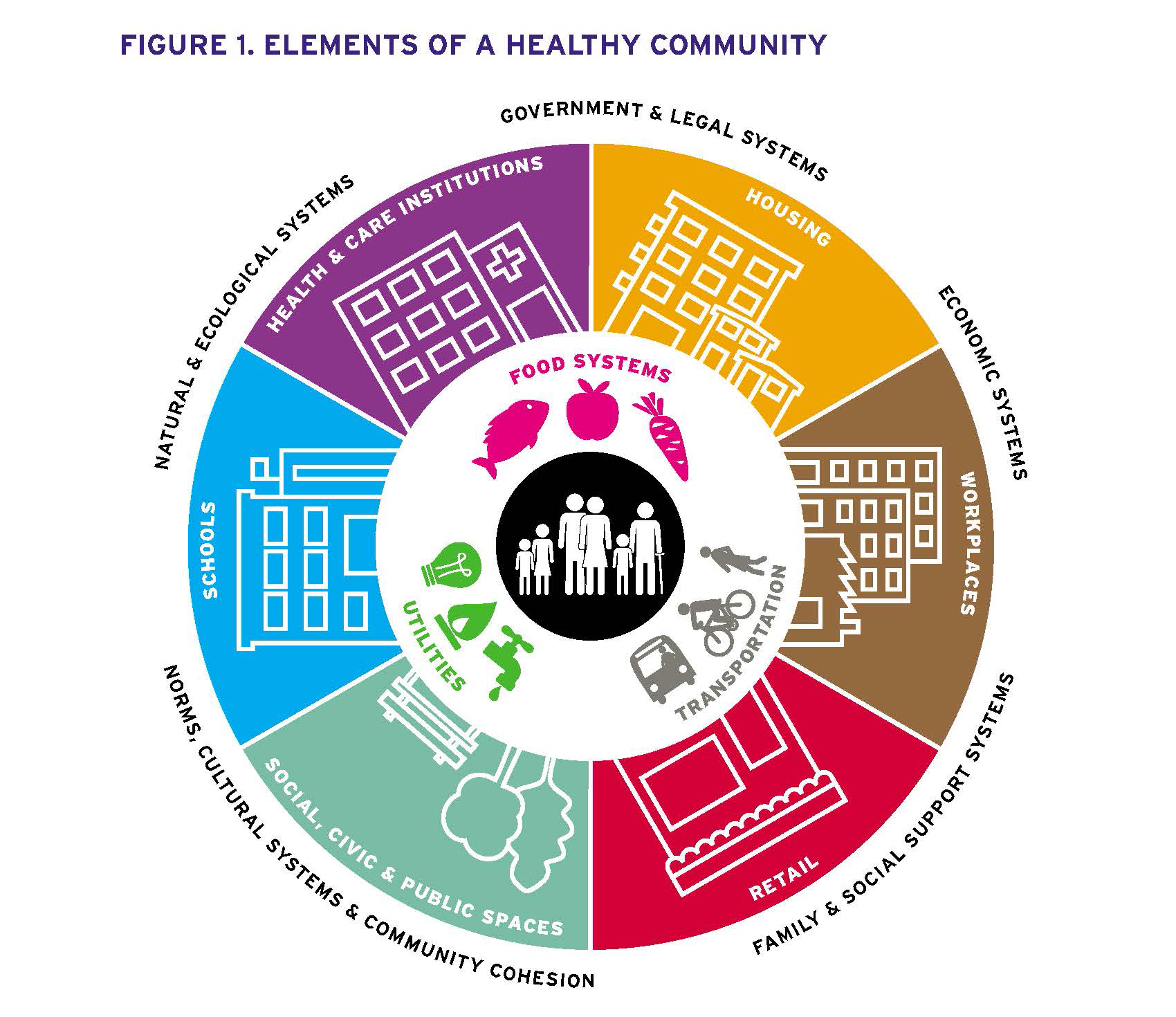 Planners Here S How To Unlock Health Equity In Your Community Salud America