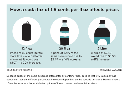 soda tax sugary drink tax impact on pricing of drinks