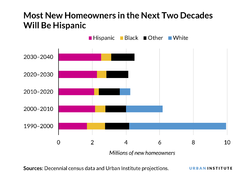 The Number of Hispanic Households Will Skyrocket by 2040 How Can the Housing Industry supply Latino housing market