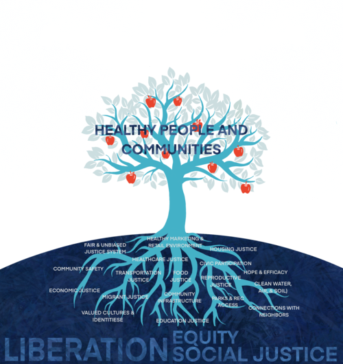 The Roots of Racial Disparities: A New Framework on the Social Determinants of Health